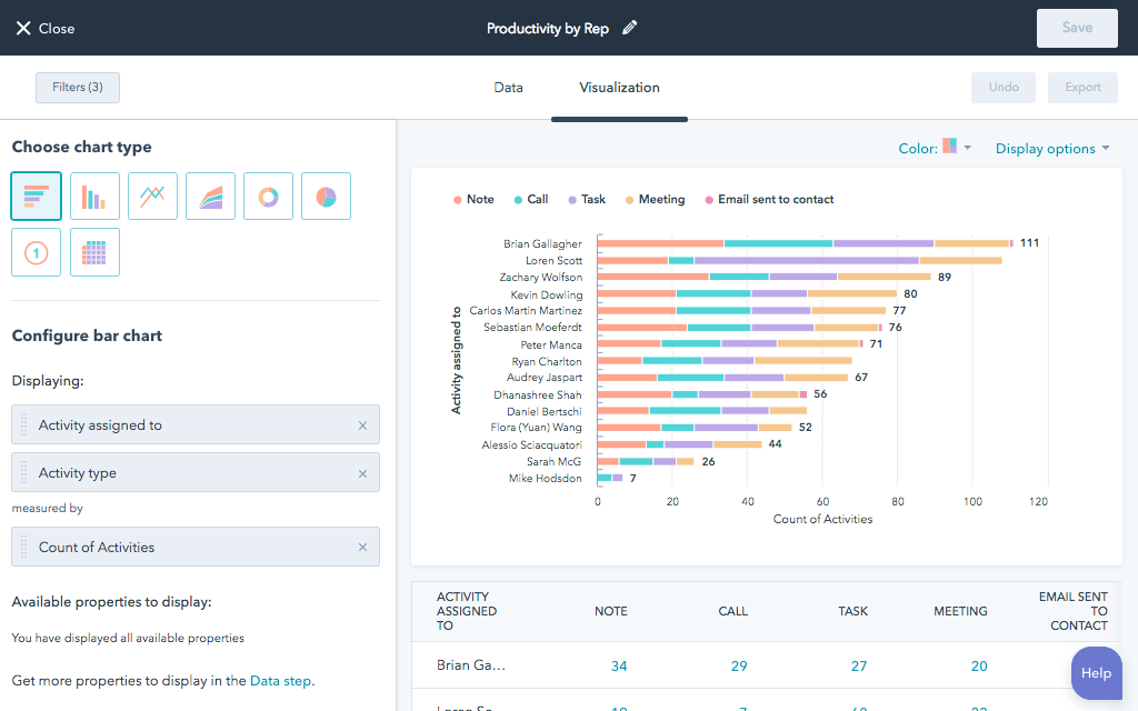 CRM features example CRM reporting