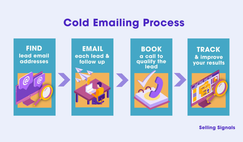 Cold email process