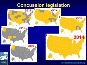The implementation timeline of U.S. youth sport concussion laws