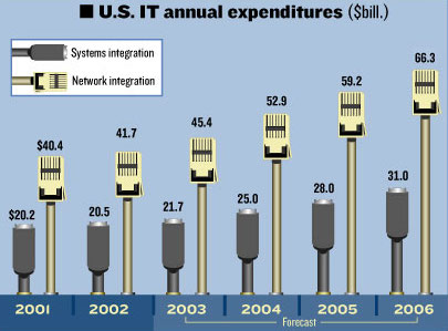 IT Expenditures Infographic