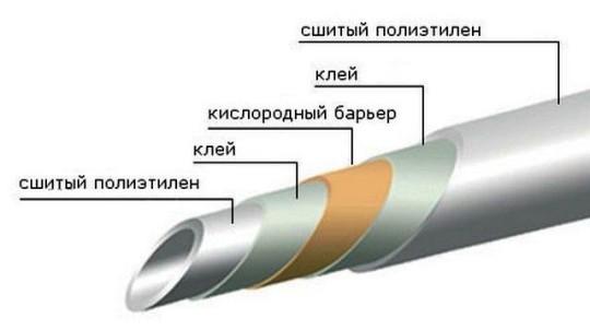 Сшитая полипропиленовая труба отопления