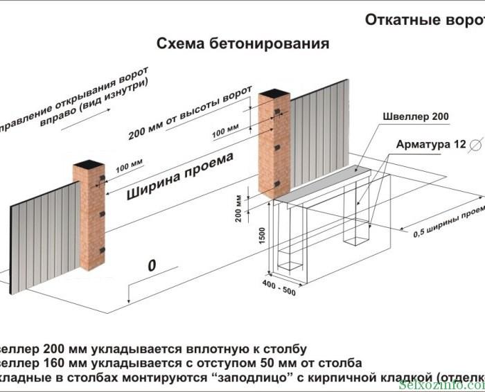 Схема бетонирования автоматических откатных ворот своими руками