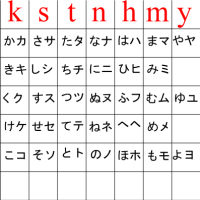 Hiragana, katakana & romaji