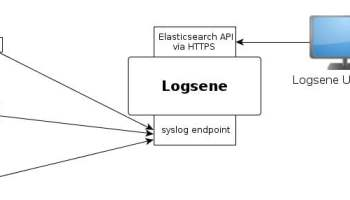 What is syslog daemons message formats and protocols encrypting logs on their way to elasticsearch part 2 tls syslog pronofoot35fo Choice Image