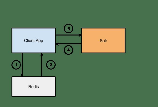 Data Flow without Solr Redis Plugin