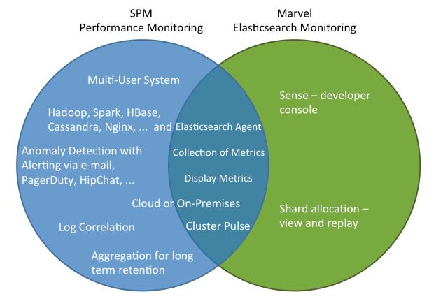 SPM-vs-Marvel