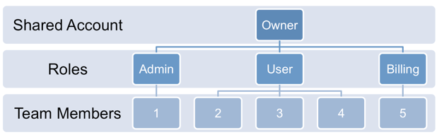 Account_Sharing_tree