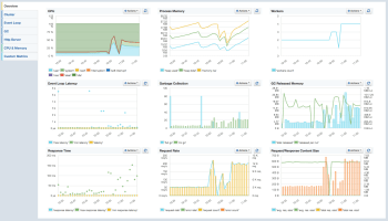 Node js Monitoring Made Easy with Sematext - Sematext