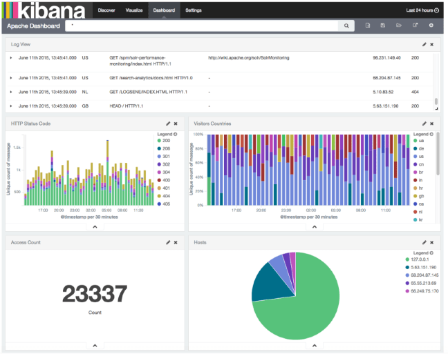 Kibana4-Apache-Logs-Dashboard