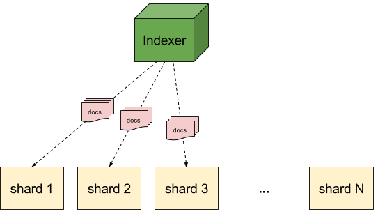 Multitenancy - composite hash routing (index)