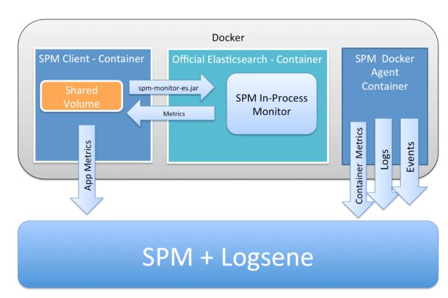 Elasticsearch-Monitoring-On-Docker