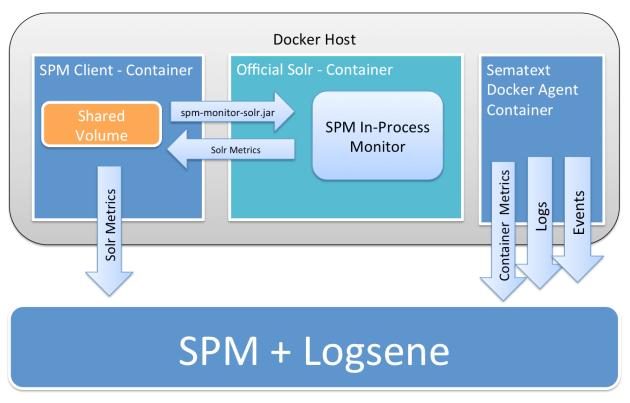 SPM-Solr-Docker-Schema