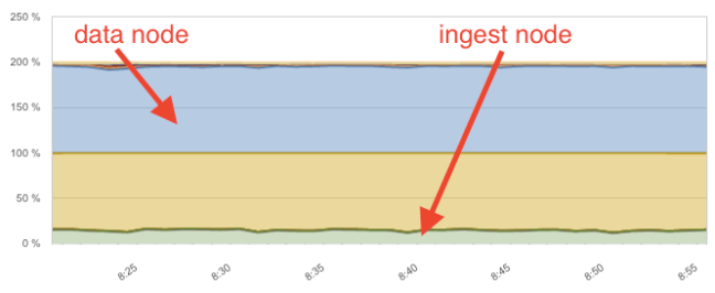 ingest node grok apache logs CPU usage