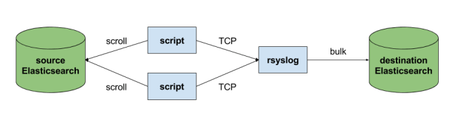 rsyslog to Elasticsearch reindex flow multiple scripts