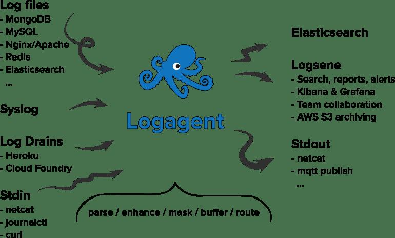 logagent