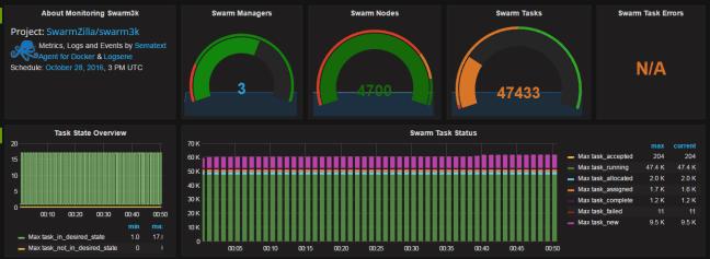 Swarm3K public dashboard by Sematext
