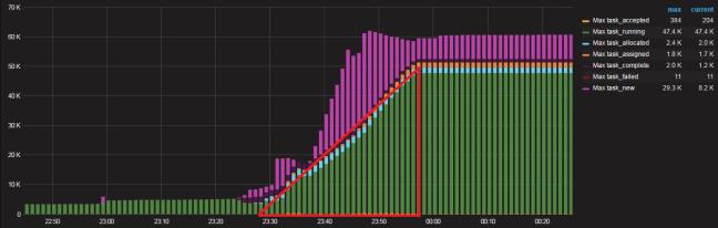 Swarm3k Task Status