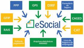 eSocial: publicada nova versão do Manual de Orientação para o Empregador e Desenvolvedor O manual apresenta a nova solução para a consulta e geração de Guias relativas ao FGTS
