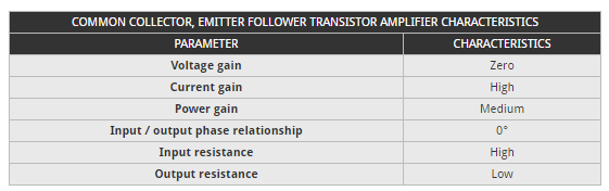 Transistor Emitter Follower Buffer