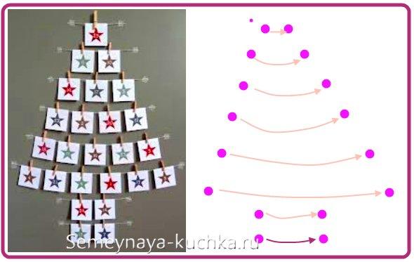 Miten tehdä seinän joulukuusi