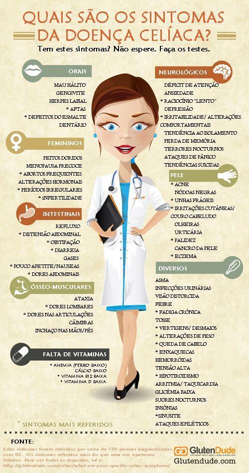 Sintomas da Doença Celíaca