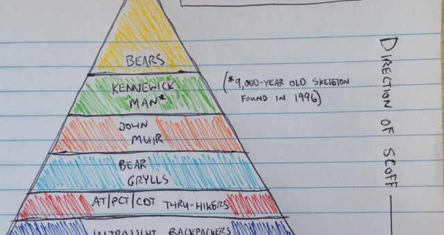 hierarchy featured
