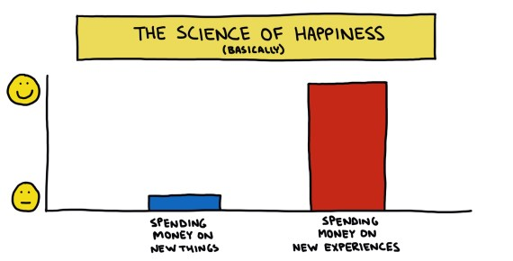 chart showing the science of happiness