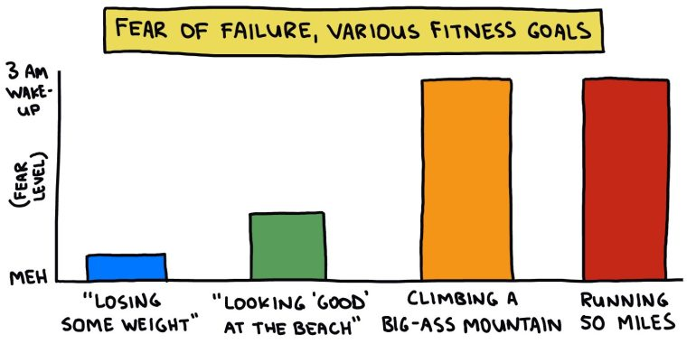 bar chart: fear of failure, various fitnes goals
