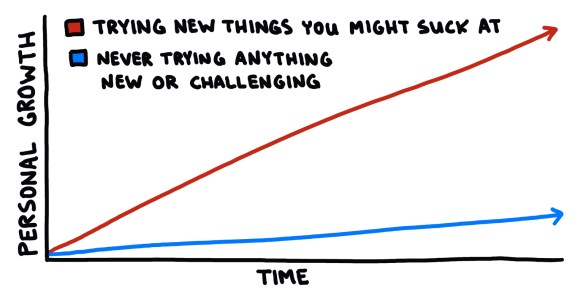 chart showing personal growth of trying new things vs never trying anything new