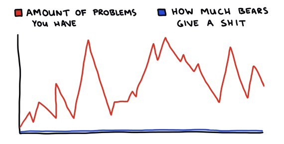 chart showing your problems and how much bears care about them