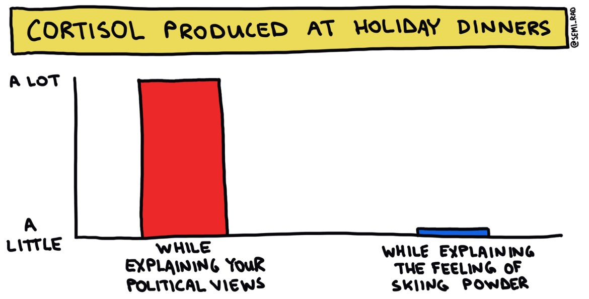cortisol produced at holiday dinners semi-rad chart