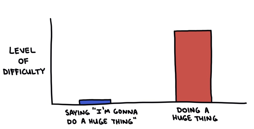 doing the thing vs talking about doing the thing chart