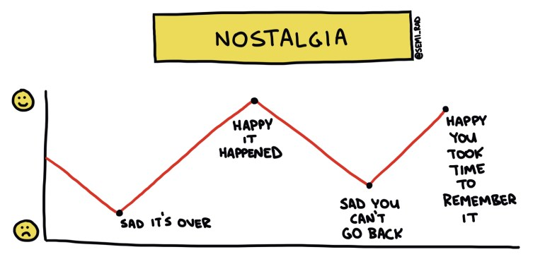 nostalgia chart