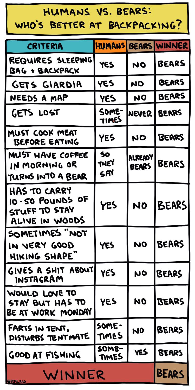 Semi-Rad Humans vs Bears Backpacking Chart