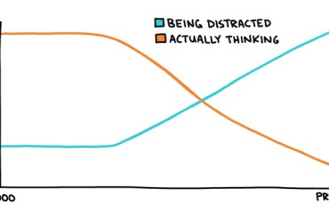 chart showing the upward trend in distraction and the downward trend in actually thinking