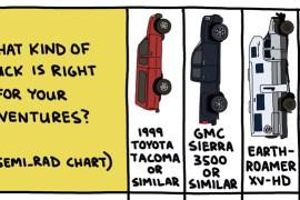 chart comparing adventure trucks