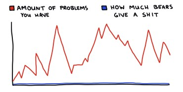 drawing of a chart of how much bears care about your problems