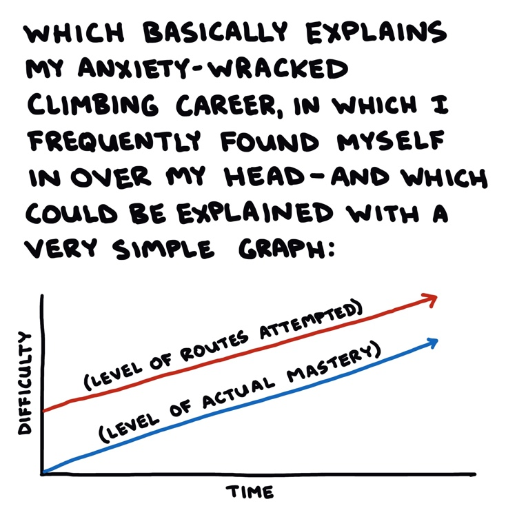 hand-drawn graph depicting a fear-based climbing career