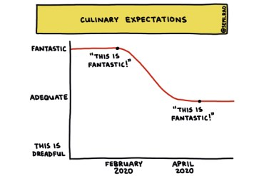 semi-rad chart of lowering culinary expectations during COVID-19