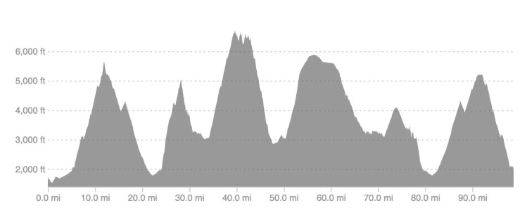 elevation profile of the Hellbender 100