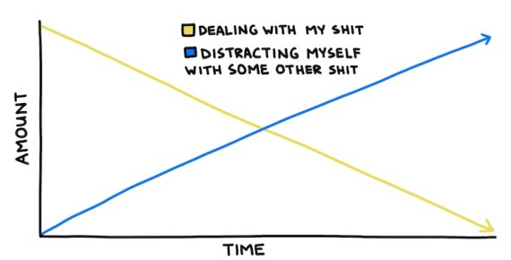 hand-drawn line chart comparing dealing with my shit vs distracting myself with some other shit