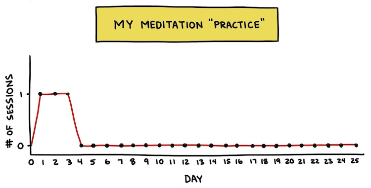 "hand drawn chart showing my meditation ""practice"""