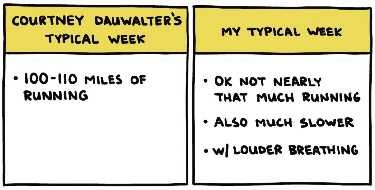 hand-drawn chart showing Courtney Dauwalter's typical week vs my typical week