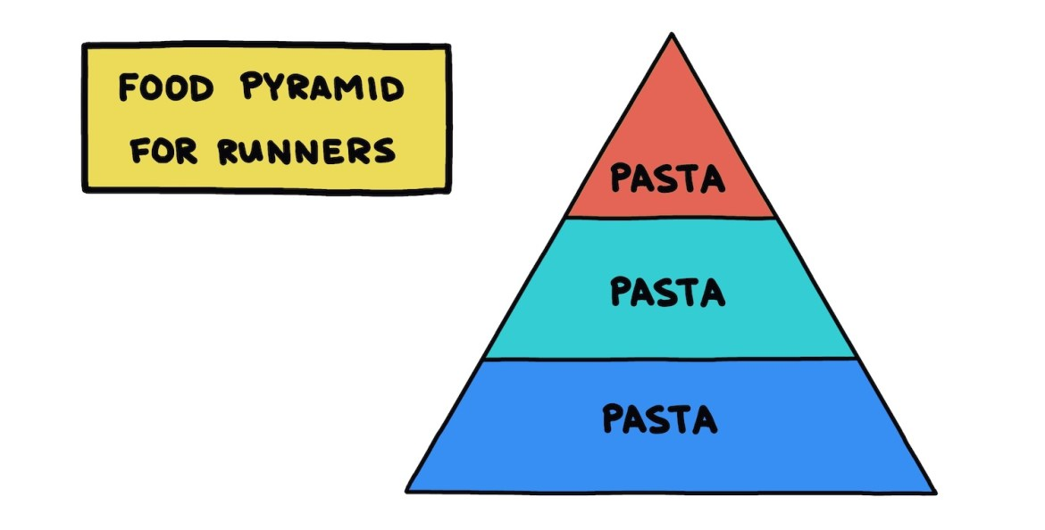 hand-drawn food pyramid for runners