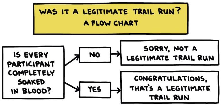 "hand-drawn chart titled ""Was It A Legitimate Trail Run?"""