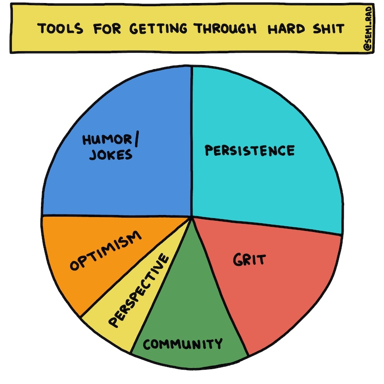 hand-drawn pie chart: Tools for getting through hard shit