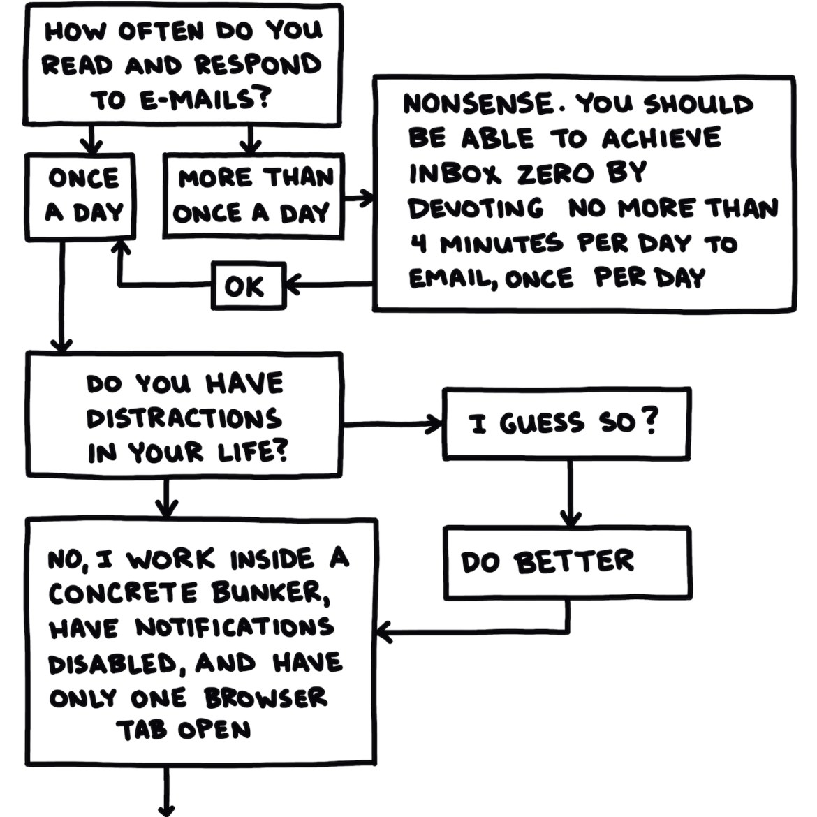 """semi-rad flow chart titled """"are you maximizing your productivity?"""" part 2 of 3"""