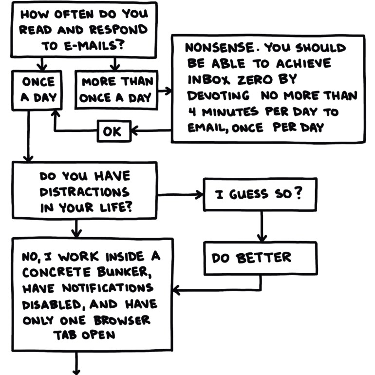 "semi-rad flow chart titled ""are you maximizing your productivity?"" part 2 of 3"