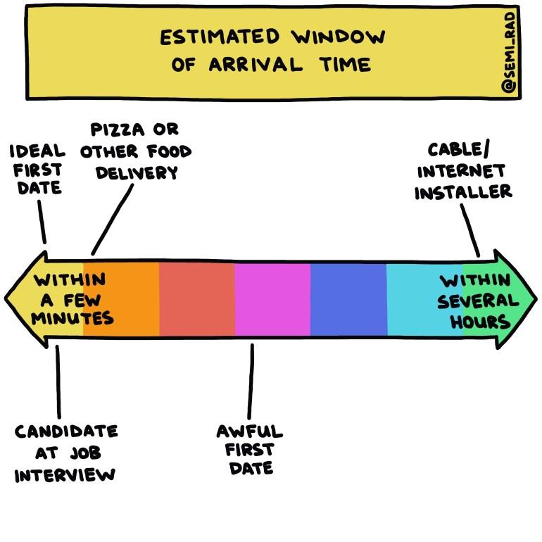 semi-rad chart: estimated window of arrival time