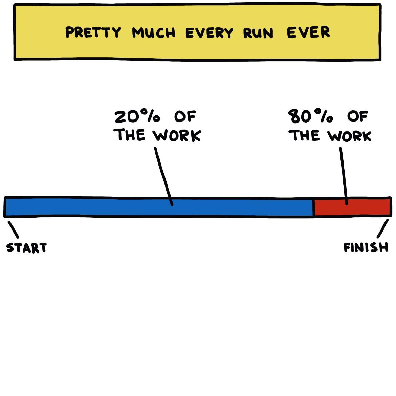 semi-rad chart: Pretty much every run ever